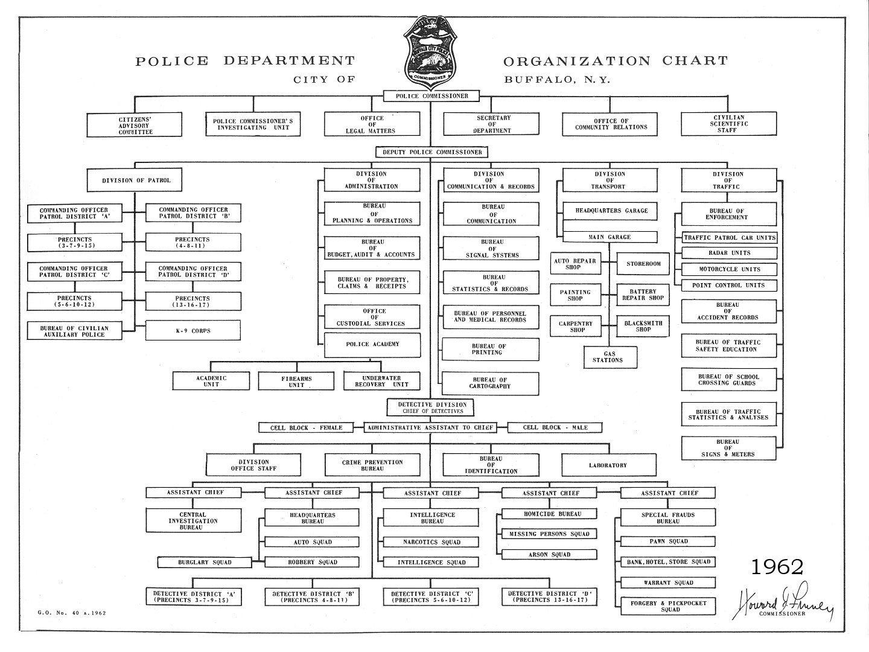 Buffalo police then and now buffalo police department